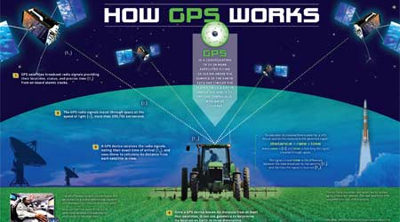 Thumbnail of the How GPS Works poster