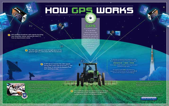 Gps Gov Quot How Gps Works Quot Poster