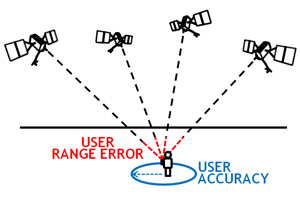 New How Accurate Is Gps For Speed Measurement