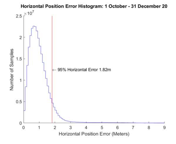 Histogram Of Gps Horizontal Position Error Readings Taken From  October To